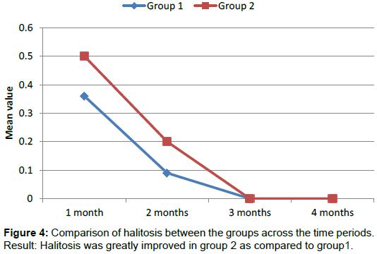 homeopathy-ayurvedic-Comparison-halitosis
