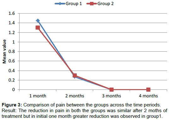 homeopathy-ayurvedic-reduction-pain