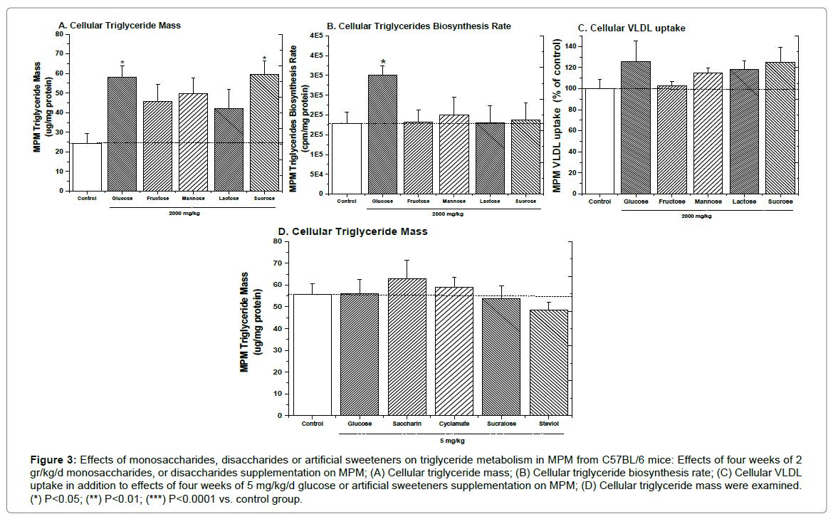 horticulture-triglyceride-metabolism