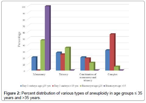human-genetics-embryology-Percent-distribution