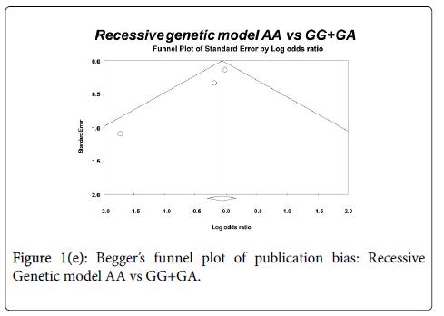 human-genetics-embryology-recessive