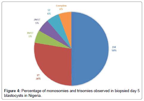 human-genetics-embryology-trisomies-observed