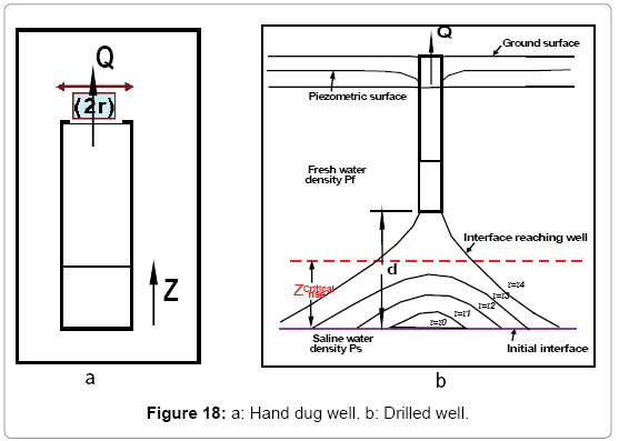 hydrology-current-Hand-dug