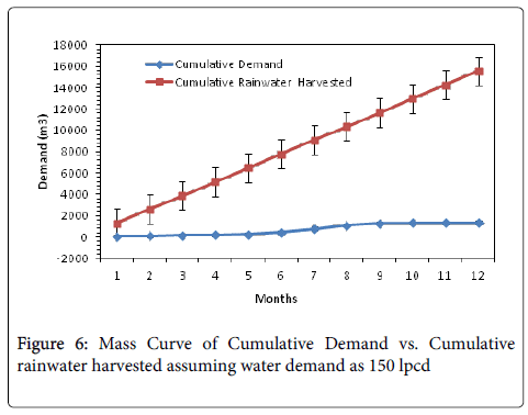 hydrology-current-research-Mass-Curve