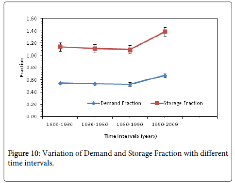 hydrology-current-research-Variation-Demand