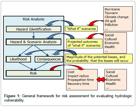 hydrology-current-research-framework