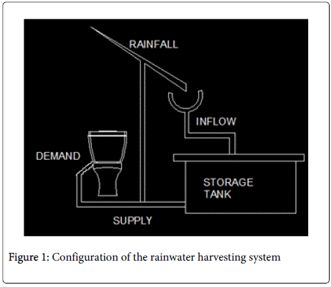 hydrology-current-research-harvesting-system