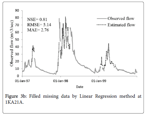 hydrology-current-research-linear-regression