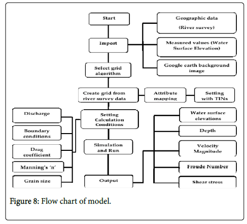 hydrology-current-research-model