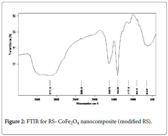 hydrology-current-research-nanocomposite