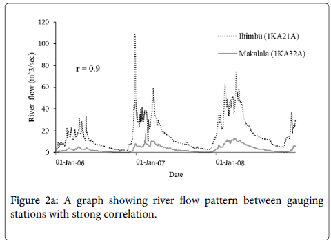 hydrology-current-research-pattern