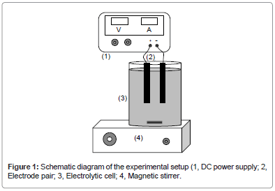 Degradation of Textile Wastewater by Electrochemical Method