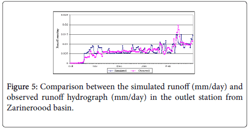 hydrology-current-research-runoff