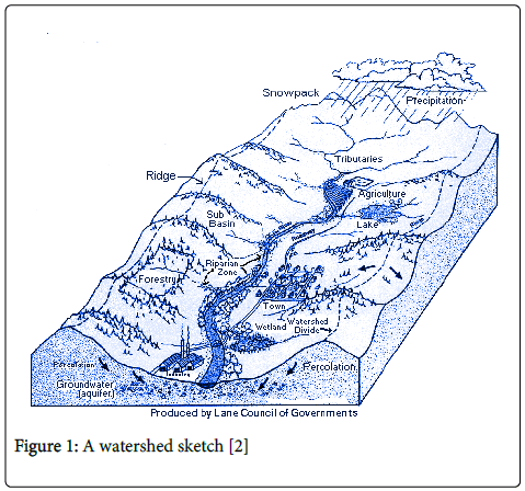 hydrology-current-research-watershed-sketch