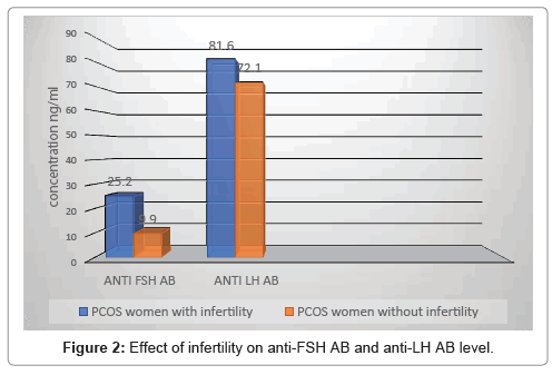 Level of Anti-FSH and Anti-LH Antibody in PCOS Women and