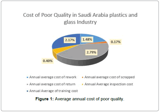 Quality Cost in Saudi Arabia Plastic and Glass Industry