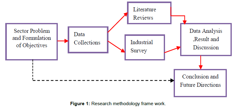 Performance Analysis of Manufacturing Industries for System