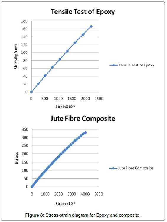 Preparation and Mechanical Properties of Jute Fiber