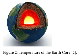 industrial-engineering-management-temperature