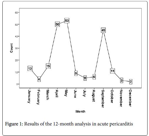 infectious-diseases-acute-pericarditis