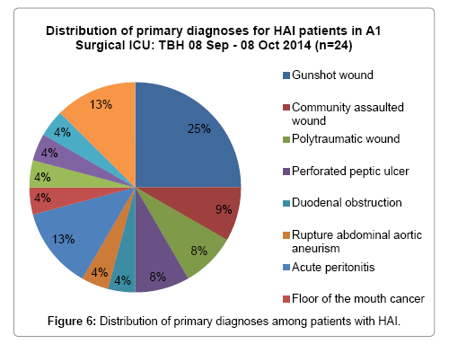infectious-diseases-and-medicine-patients