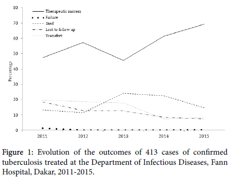 infectious-diseases-therapy-Evolution