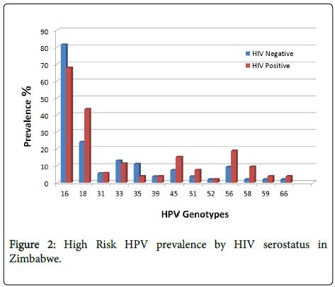 infectious-diseases-therapy-HIV-serostatus