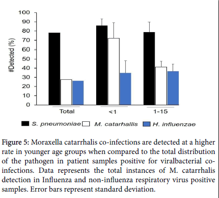infectious-diseases-therapy-younger-age