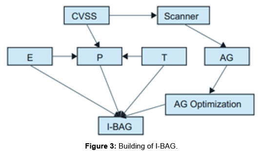 information-technology-software-engineering--I-BAG