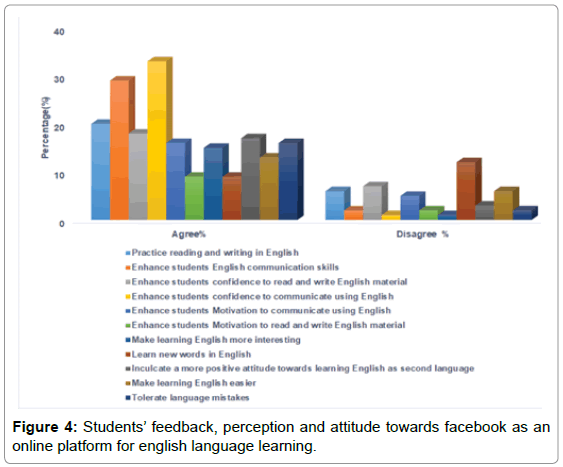 "students perception towards english language Perceptions of ""americanism"": us high school students' attitudes towards non-standard english accents a thesis submitted in partial fulfillment."