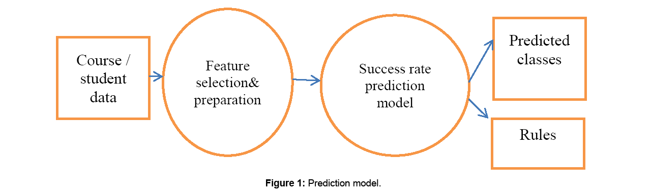 information-technology-software-engineering-prediction-model