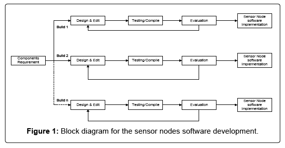 information-technology-software-engineering-sensor