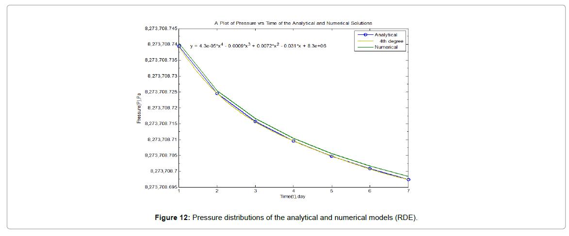 innovative-energy-Pressure-distributions