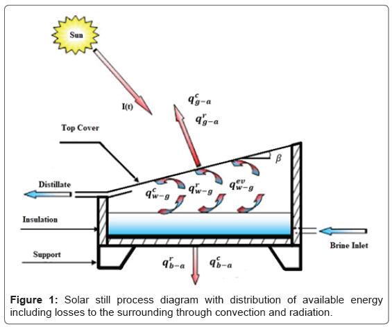 Solar Still Distillate Productivity Enhancement by Using