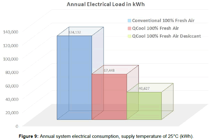 innovative-energy-policies-Annual-system-electrical