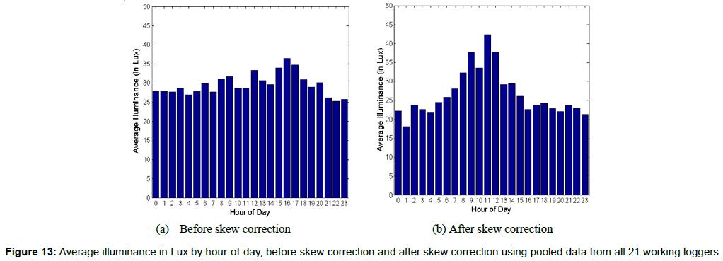 innovative-energy-policies-Average-illuminance