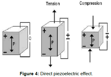 innovative-energy-policies-Direct-piezoelectric-effect