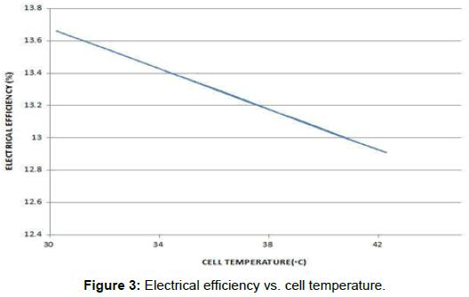 innovative-energy-policies-Electrical-efficiency