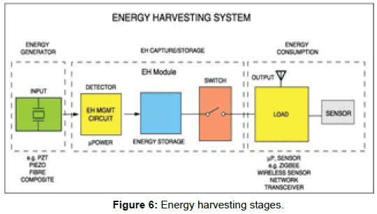 innovative-energy-policies-Energy-harvesting