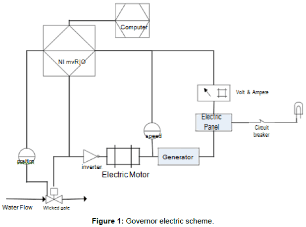 Electric Speed Governor for 1kw Microhydro Generator