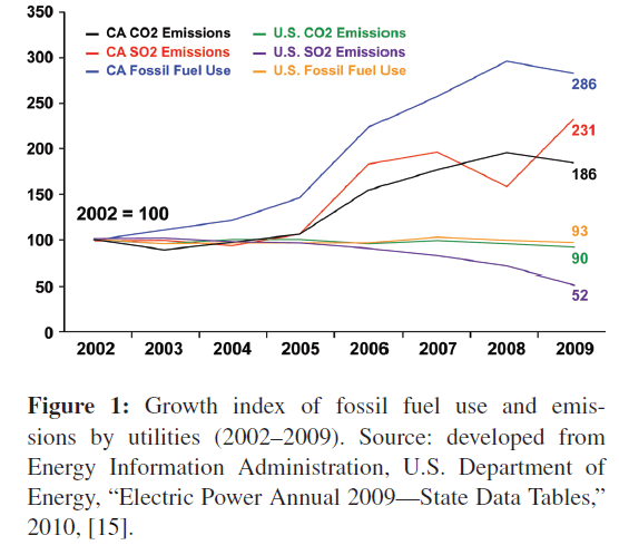 innovative-energy-policies-Growth-index