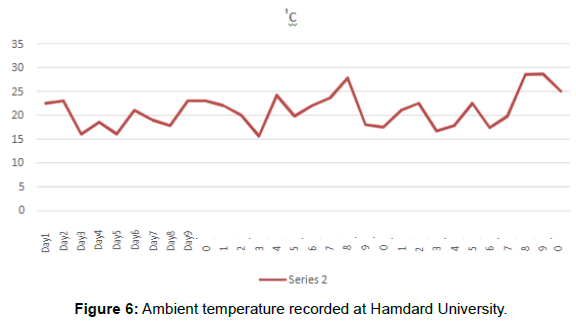 innovative-energy-policies-Hamdard-University
