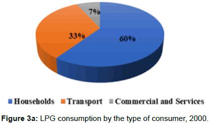 innovative-energy-policies-LPG-consumption
