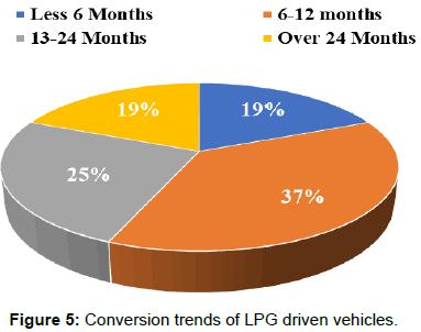 innovative-energy-policies-LPG-driven-vehicles