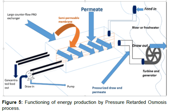 innovative-energy-policies-Pressure-Retarded-Osmosis
