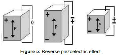 innovative-energy-policies-Reverse-piezoelectric-effect
