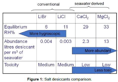 innovative-energy-policies-Salt-desiccants