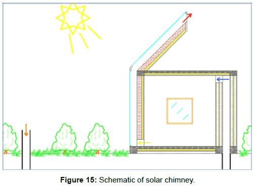 innovative-energy-policies-Schematic-solar-chimney