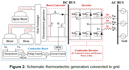 Renewable Energy from Thermal: Electrical Power Generation in