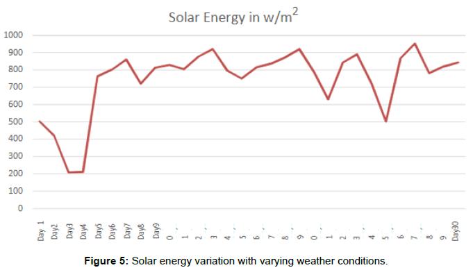 innovative-energy-policies-Solar-energy-variation